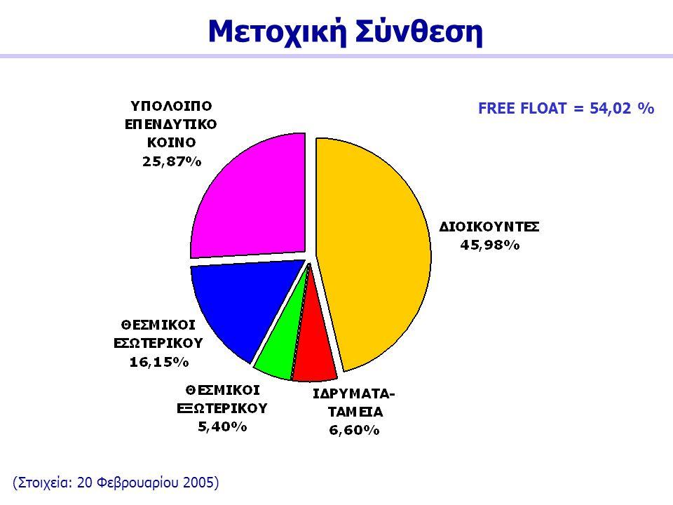 Μετοχική Σύνθεση FREE FLOAT = 54,02 % (Στοιχεία: 20 Φεβρουαρίου 2005)