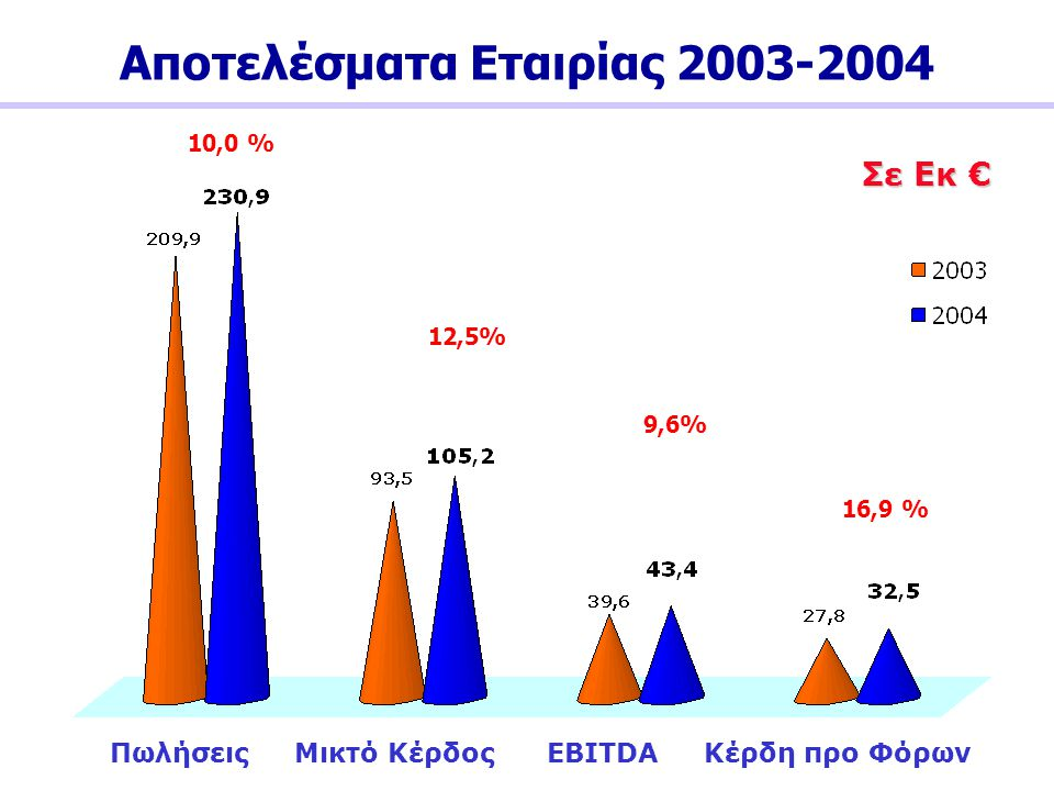 Αποτελέσματα Εταιρίας 2003-2004
