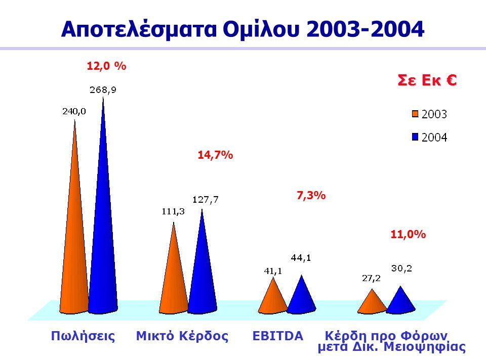 Αποτελέσματα Ομίλου 2003-2004 Σε Εκ €