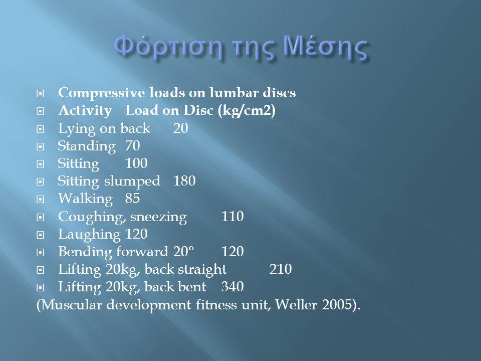 Φόρτιση της Μέσης Compressive loads on lumbar discs