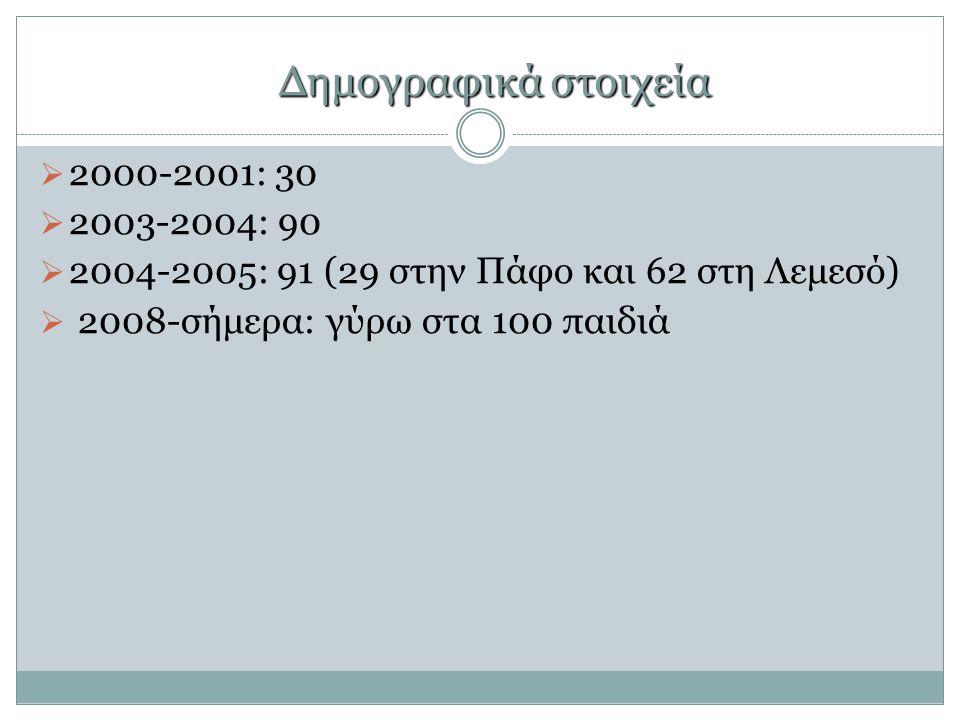 Δημογραφικά στοιχεία 2000-2001: 30 2003-2004: 90
