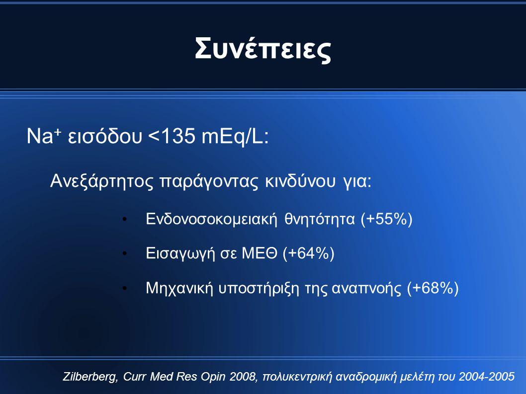Συνέπειες Νa+ εισόδου <135 mEq/L: