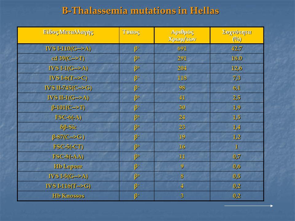 Β-Thalassemia mutations in Hellas