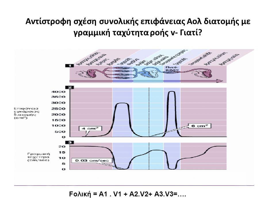 Αντίστροφη σχέση συνολικής επιφάνειας Αολ διατομής με γραμμική ταχύτητα ροής v- Γιατί