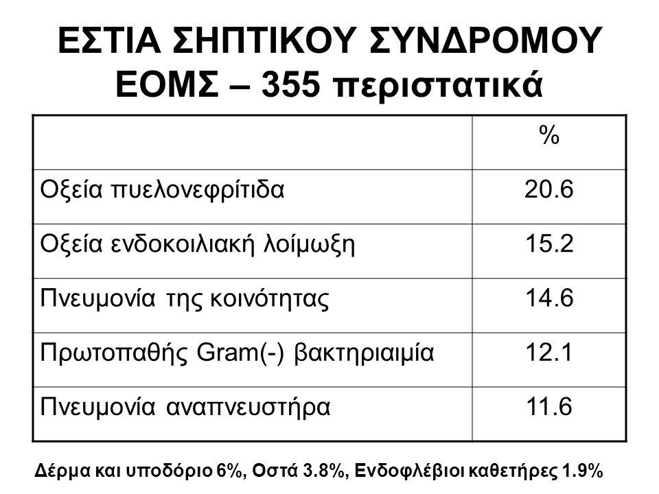 ΕΣΤΙΑ ΣΗΠΤΙΚΟΥ ΣΥΝΔΡΟΜΟΥ EΟΜΣ – 355 περιστατικά