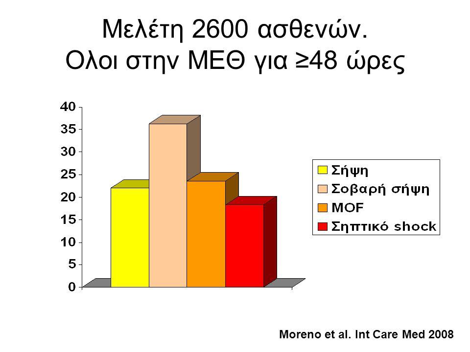 Μελέτη 2600 ασθενών. Ολοι στην ΜΕΘ για ≥48 ώρες