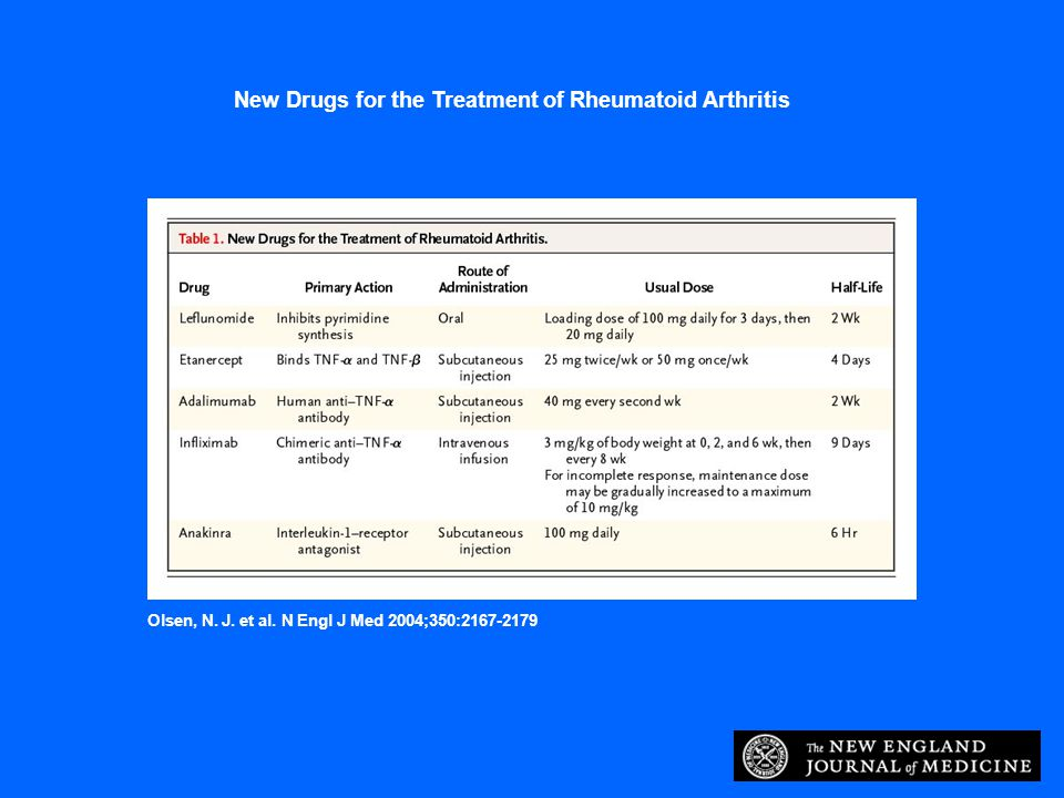 New Drugs for the Treatment of Rheumatoid Arthritis