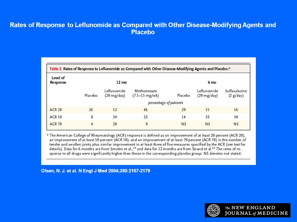 Rates of Response to Leflunomide as Compared with Other Disease-Modifying Agents and Placebo