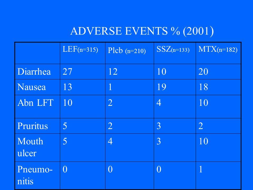 ADVERSE EVENTS % (2001) Diarrhea 27 12 10 20 Nausea 13 1 19 18 Abn LFT