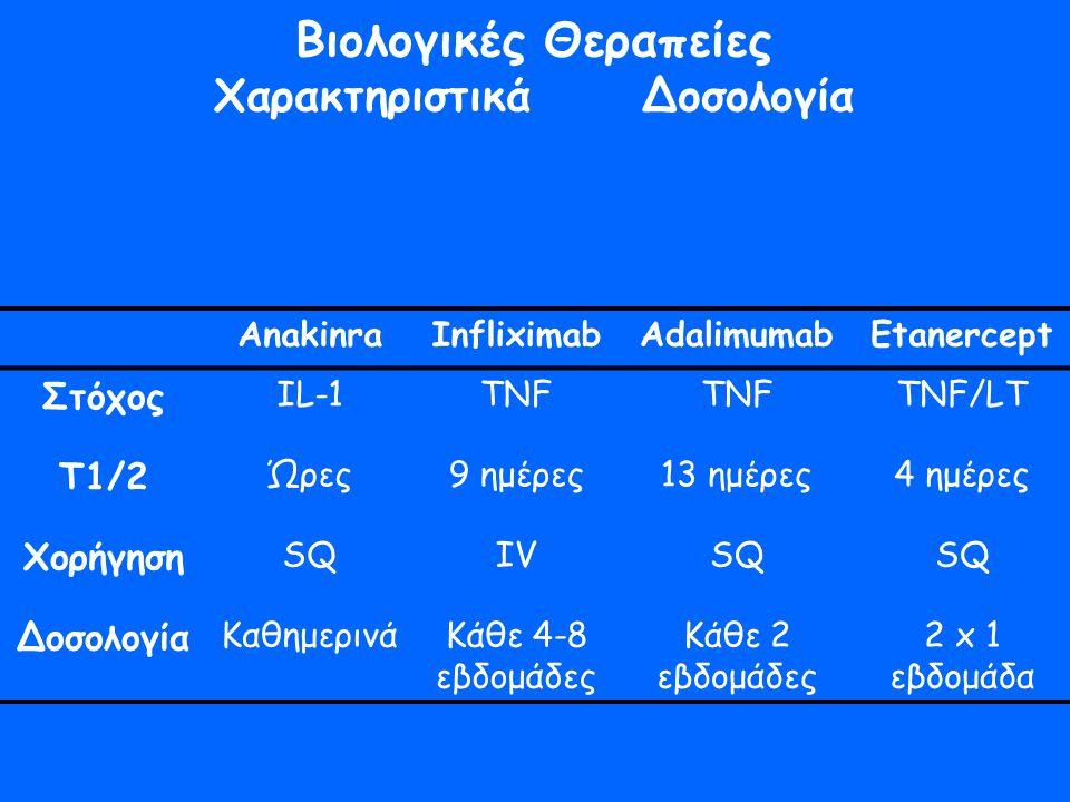 Βιολογικές Θεραπείες Χαρακτηριστικά Δοσολογία