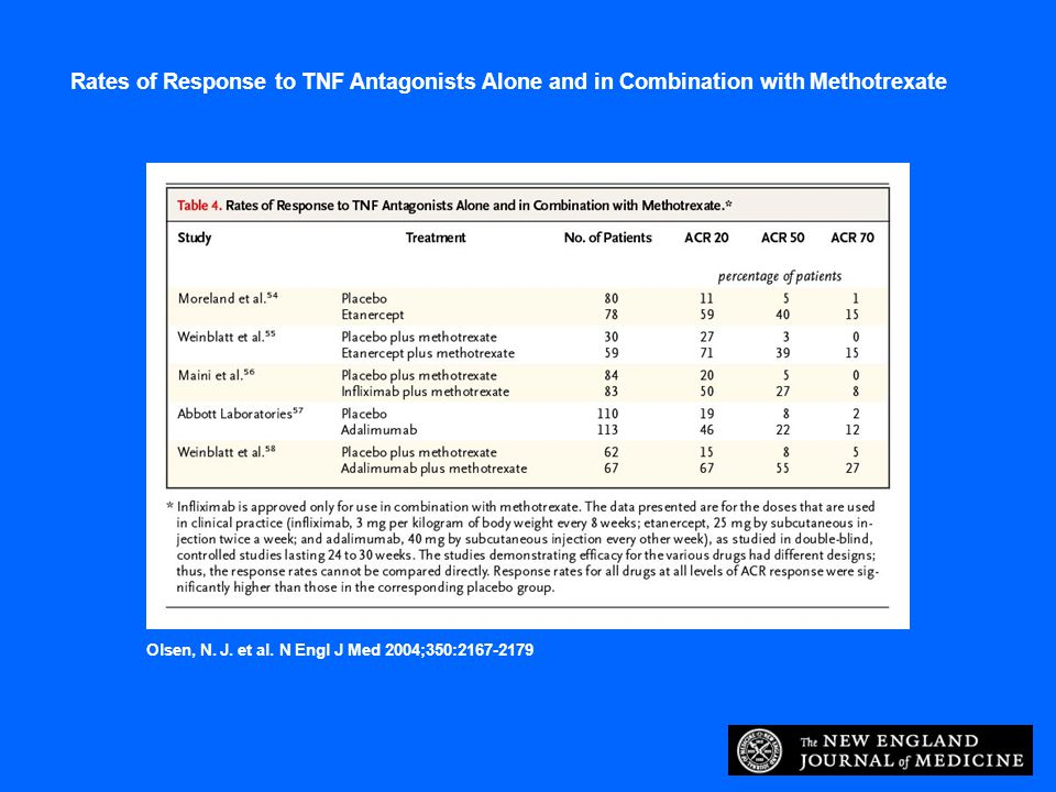 Rates of Response to TNF Antagonists Alone and in Combination with Methotrexate