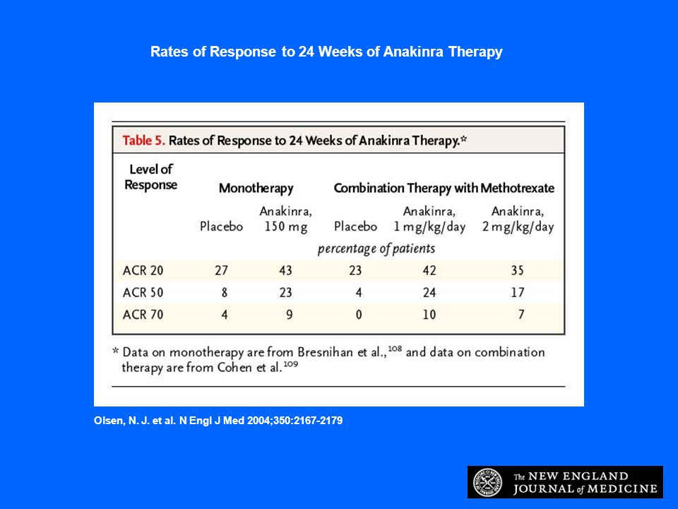 Rates of Response to 24 Weeks of Anakinra Therapy