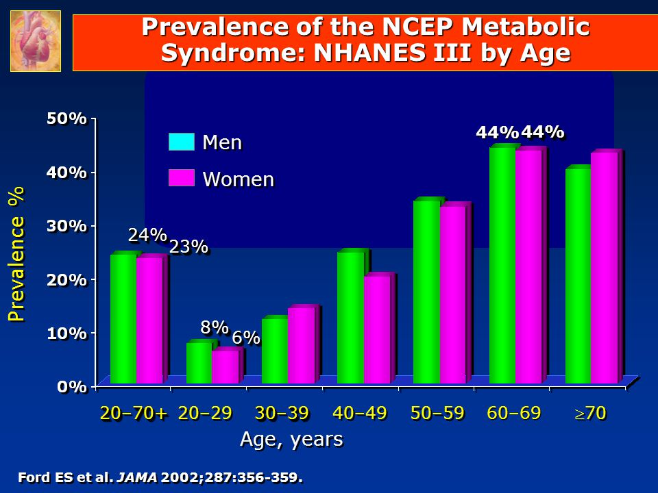 Prevalence of the NCEP Metabolic Syndrome: NHANES III by Age