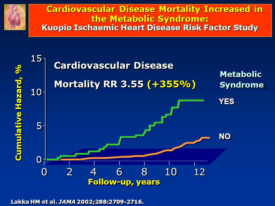 Cardiovascular Disease Mortality Increased in the Metabolic Syndrome: Kuopio Ischaemic Heart Disease Risk Factor Study
