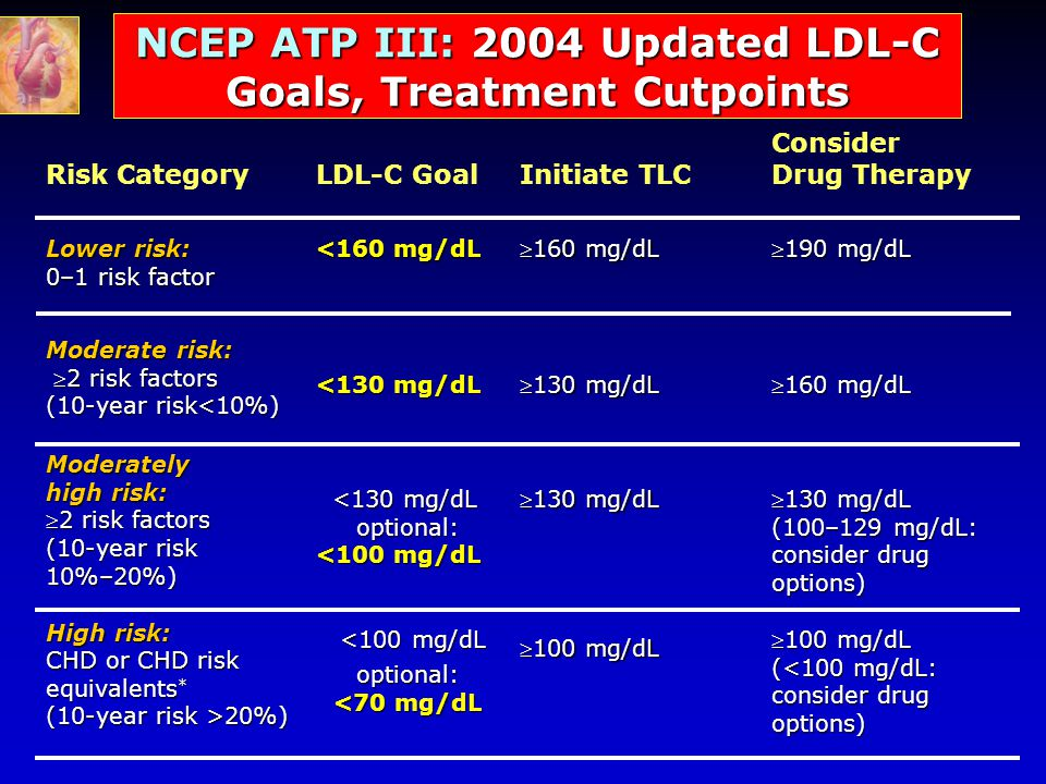 NCEP ATP III: 2004 Updated LDL-C Goals, Treatment Cutpoints