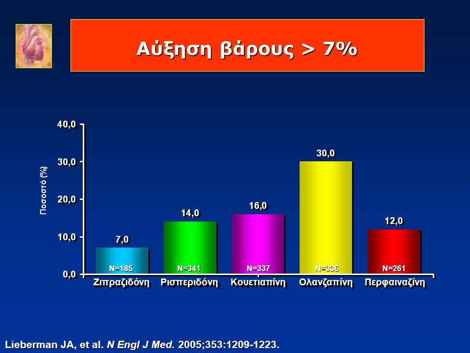 Αύξηση βάρους > 7% Ποσοστό (%)