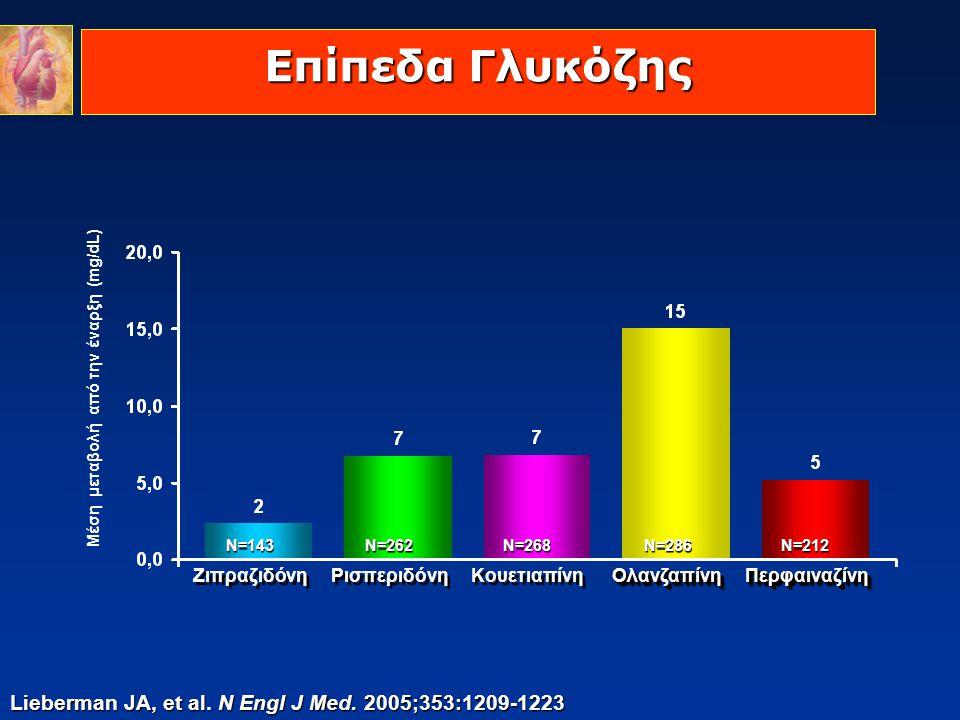 Μέση μεταβολή από την έναρξη (mg/dL)