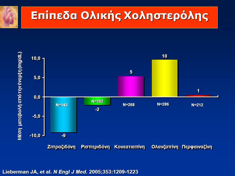 Επίπεδα Ολικής Χοληστερόλης
