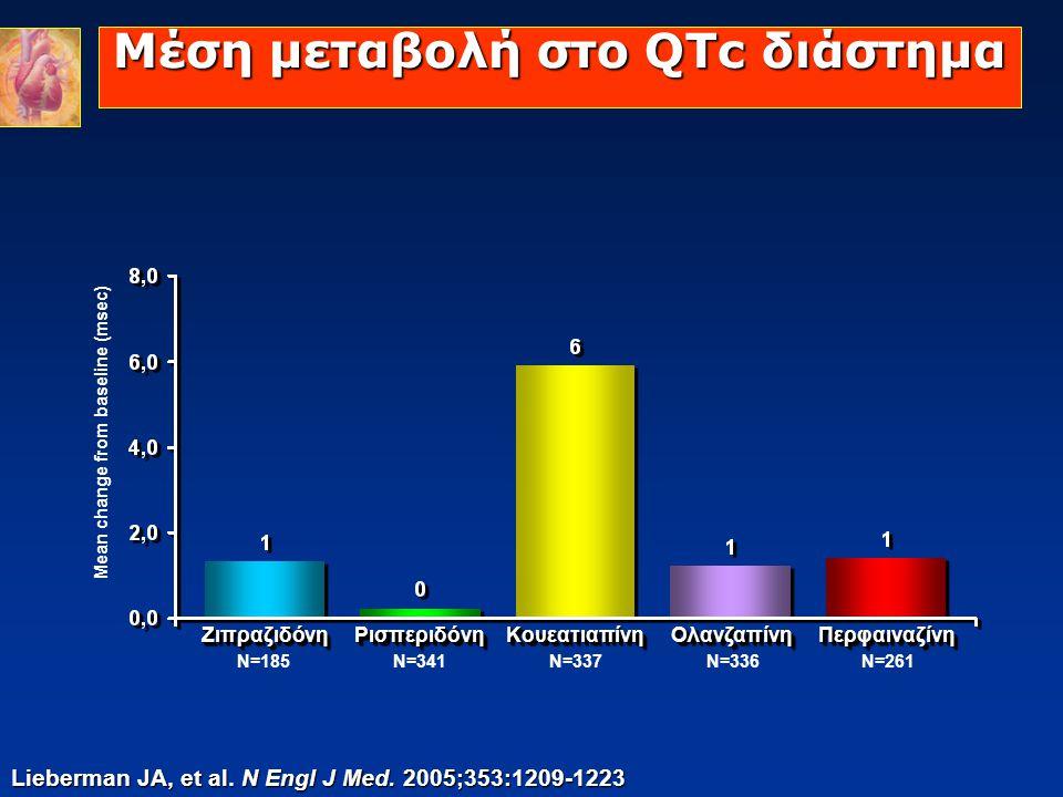 Μέση μεταβολή στο QTc διάστημα