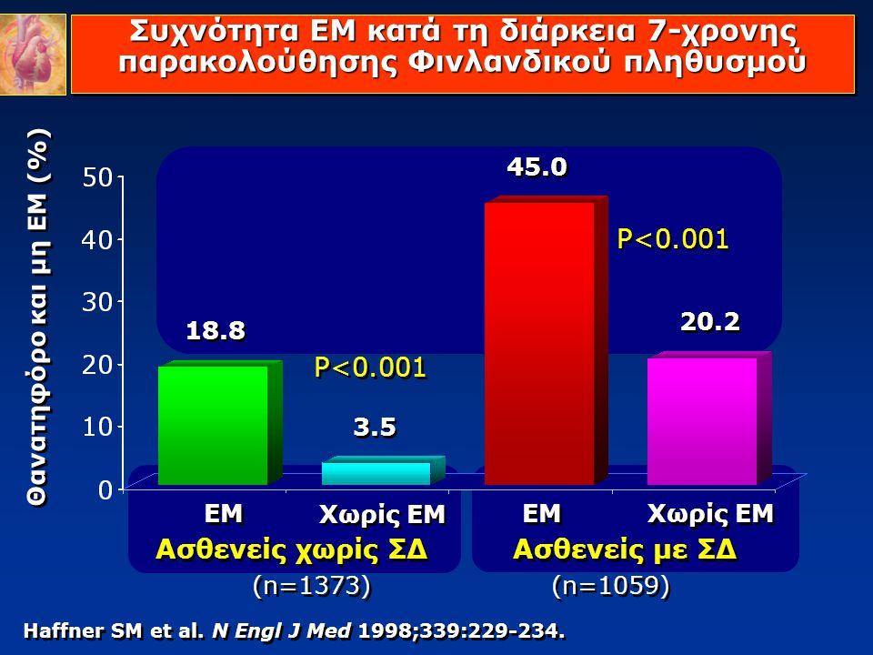 Θανατηφόρο και μη ΕΜ (%)