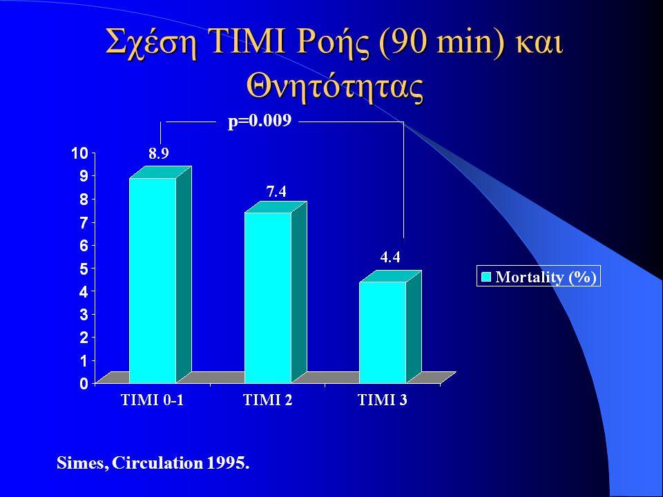 Σχέση TIMI Ροής (90 min) και Θνητότητας