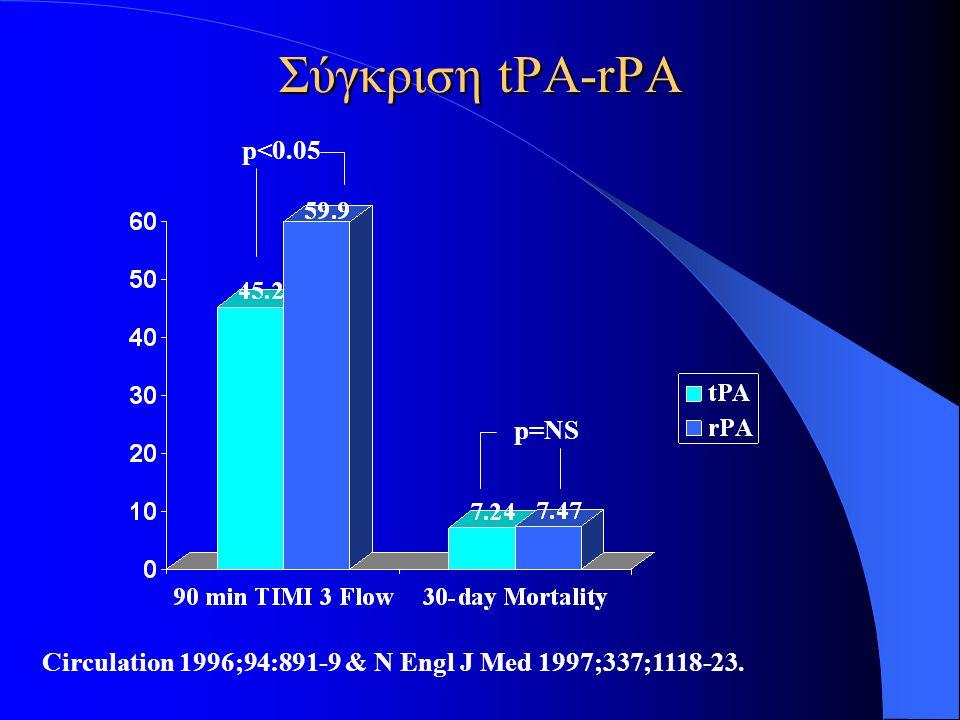 Σύγκριση tPA-rPA p<0.05 p=NS