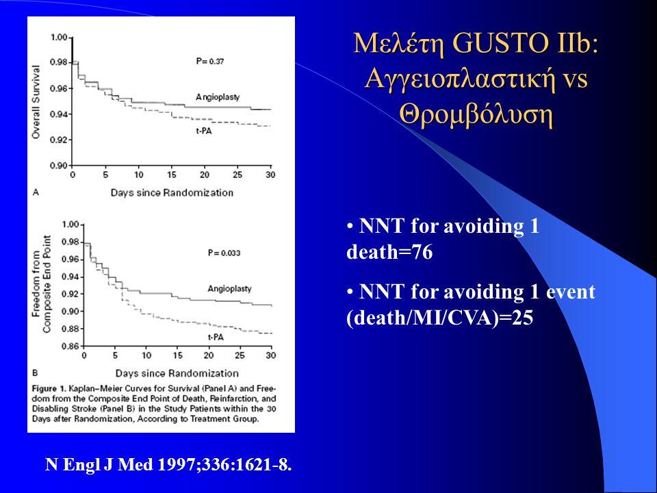Μελέτη GUSTO IIb: Αγγειοπλαστική vs Θρομβόλυση