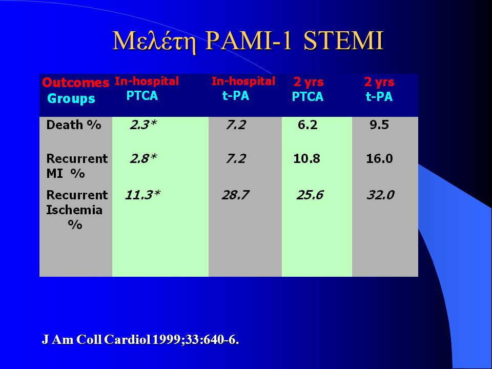Μελέτη PAMI-1 STEMI J Am Coll Cardiol 1999;33:640-6.