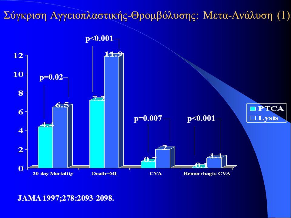 Σύγκριση Αγγειοπλαστικής-Θρομβόλυσης: Μετα-Ανάλυση (1)