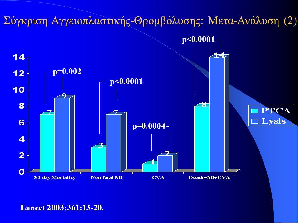 Σύγκριση Αγγειοπλαστικής-Θρομβόλυσης: Μετα-Ανάλυση (2)