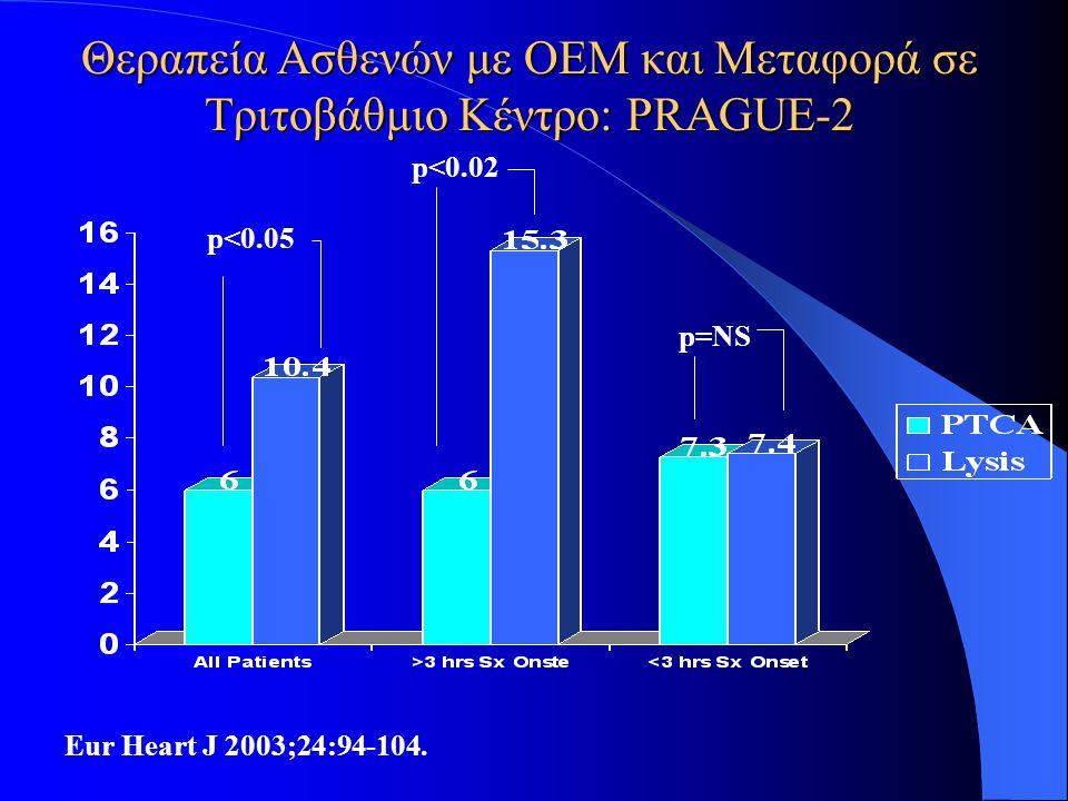 Θεραπεία Aσθενών με ΟΕΜ και Mεταφορά σε Tριτοβάθμιο Kέντρο: PRAGUE-2