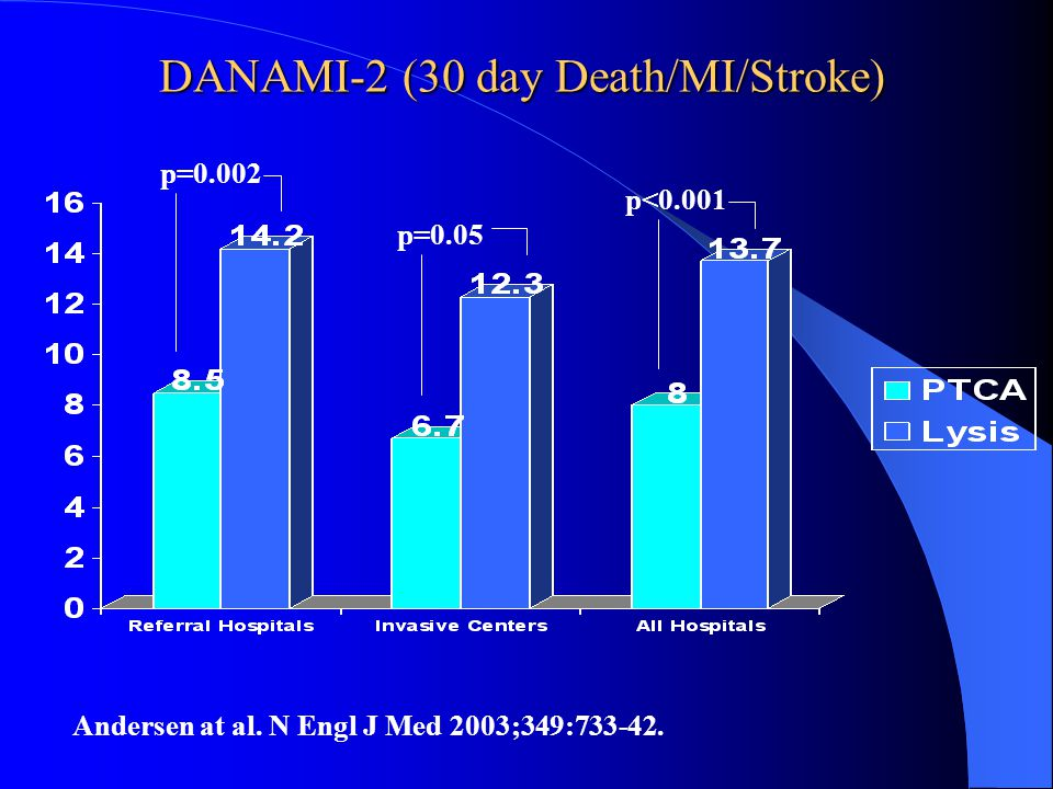 DANAMI-2 (30 day Death/MI/Stroke)