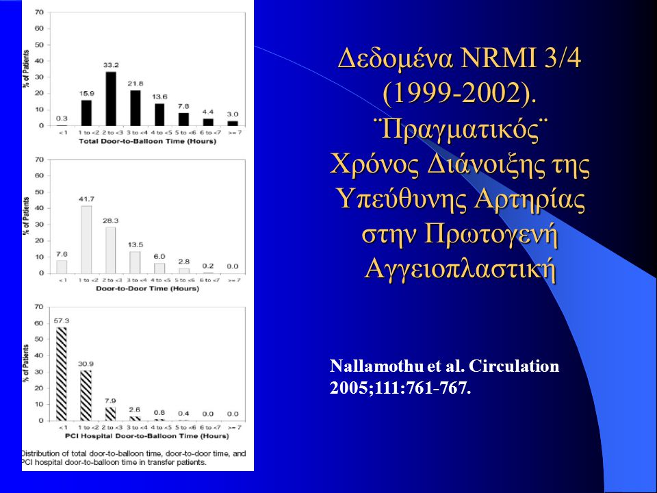Δεδομένα NRMI 3/4 (1999-2002). ¨Πραγματικός¨ Χρόνος Διάνοιξης της Υπεύθυνης Αρτηρίας στην Πρωτογενή Αγγειοπλαστική