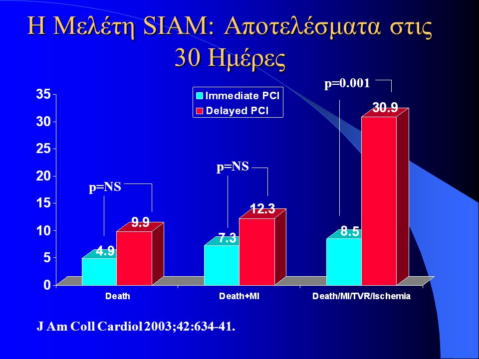Η Μελέτη SIAM: Αποτελέσματα στις 30 Ημέρες