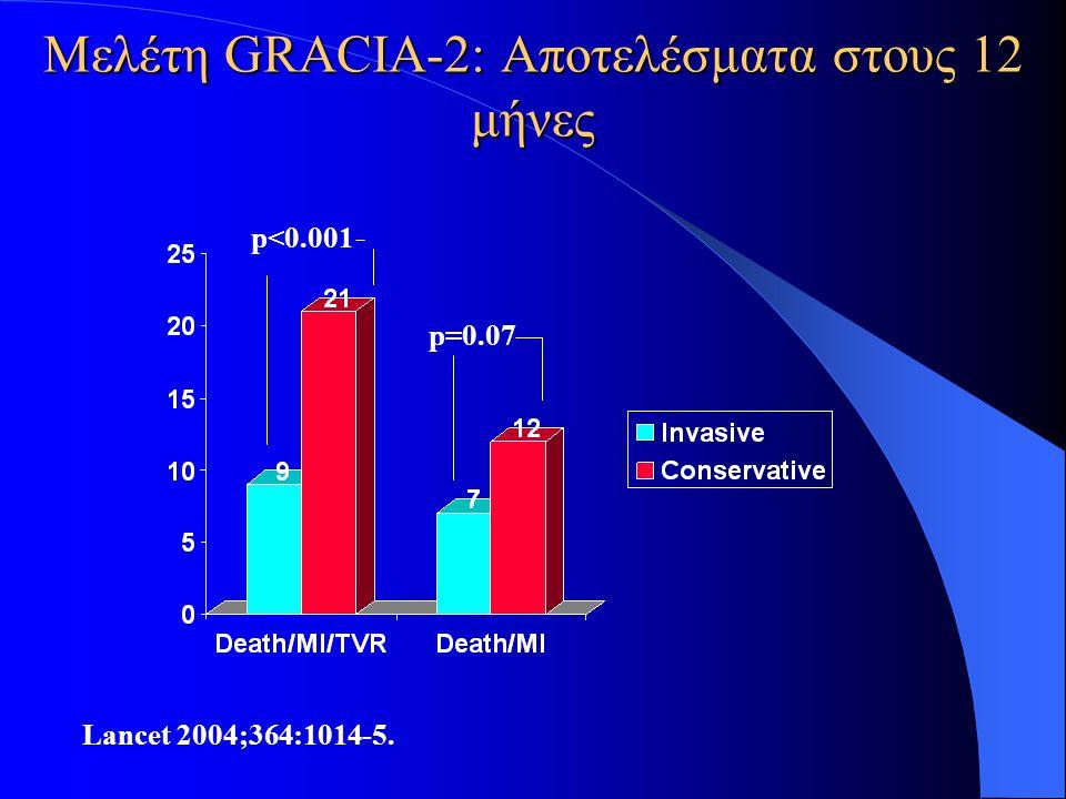 Μελέτη GRACIA-2: Αποτελέσματα στους 12 μήνες