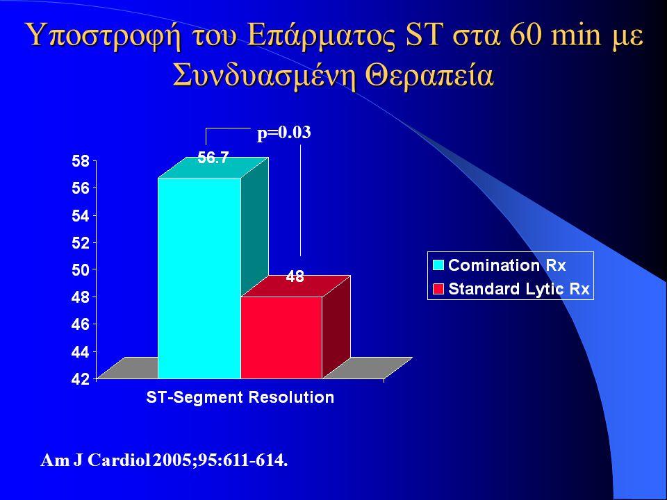 Υποστροφή του Επάρματος ST στα 60 min με Συνδυασμένη Θεραπεία