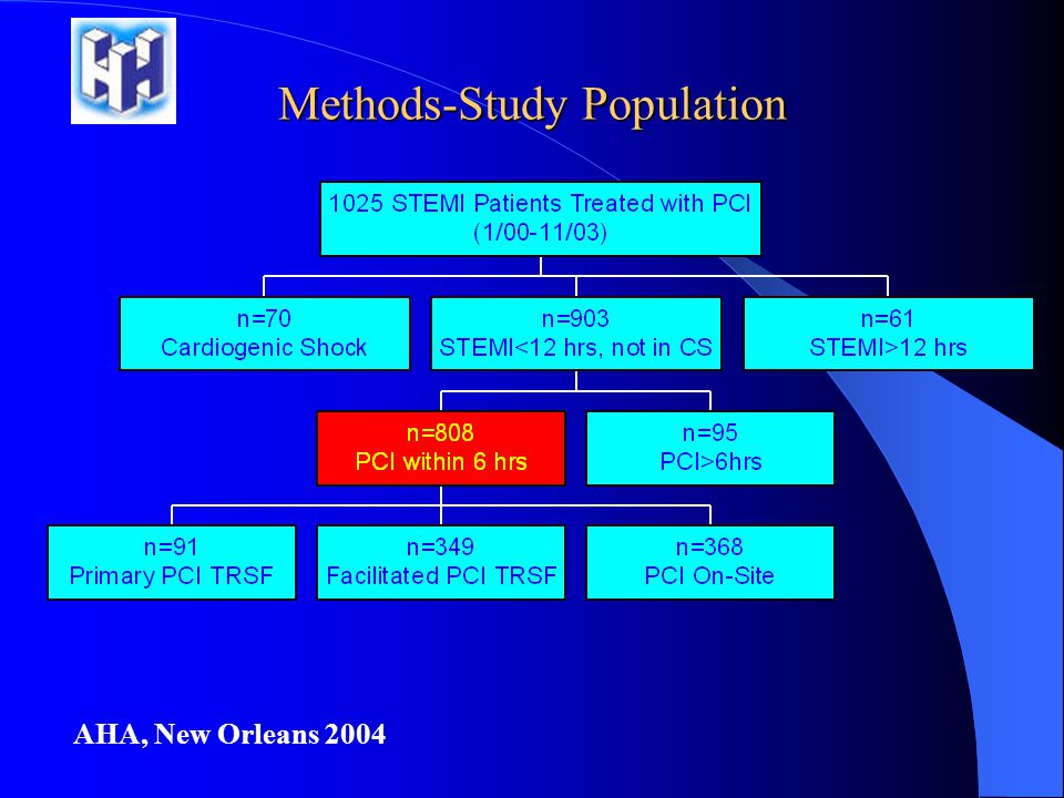 Methods-Study Population