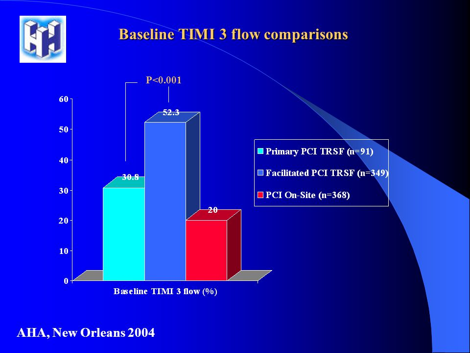 Baseline TIMI 3 flow comparisons