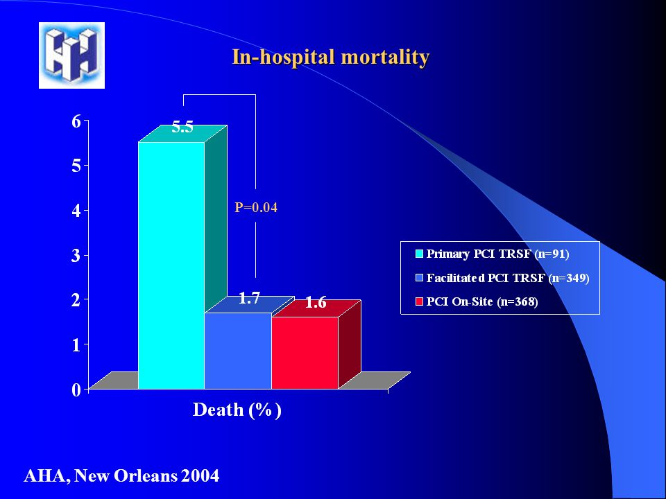 In-hospital mortality