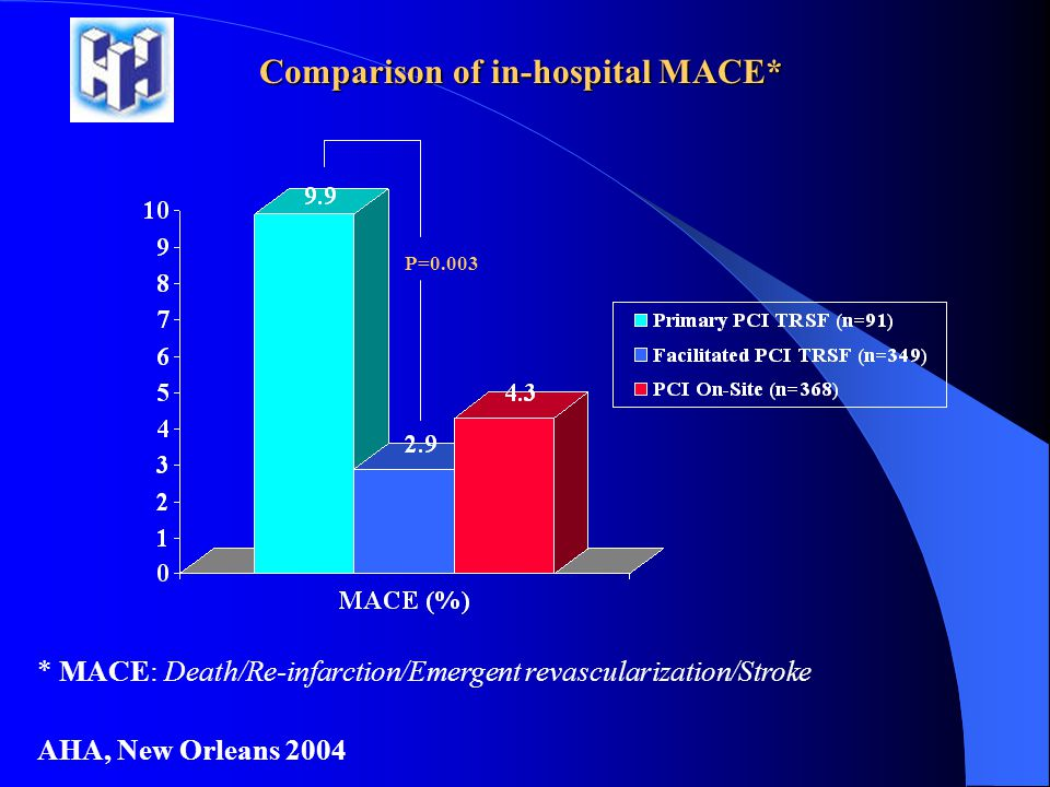 Comparison of in-hospital MACE*