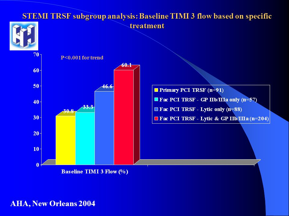 STEMI TRSF subgroup analysis: Baseline TIMI 3 flow based on specific treatment