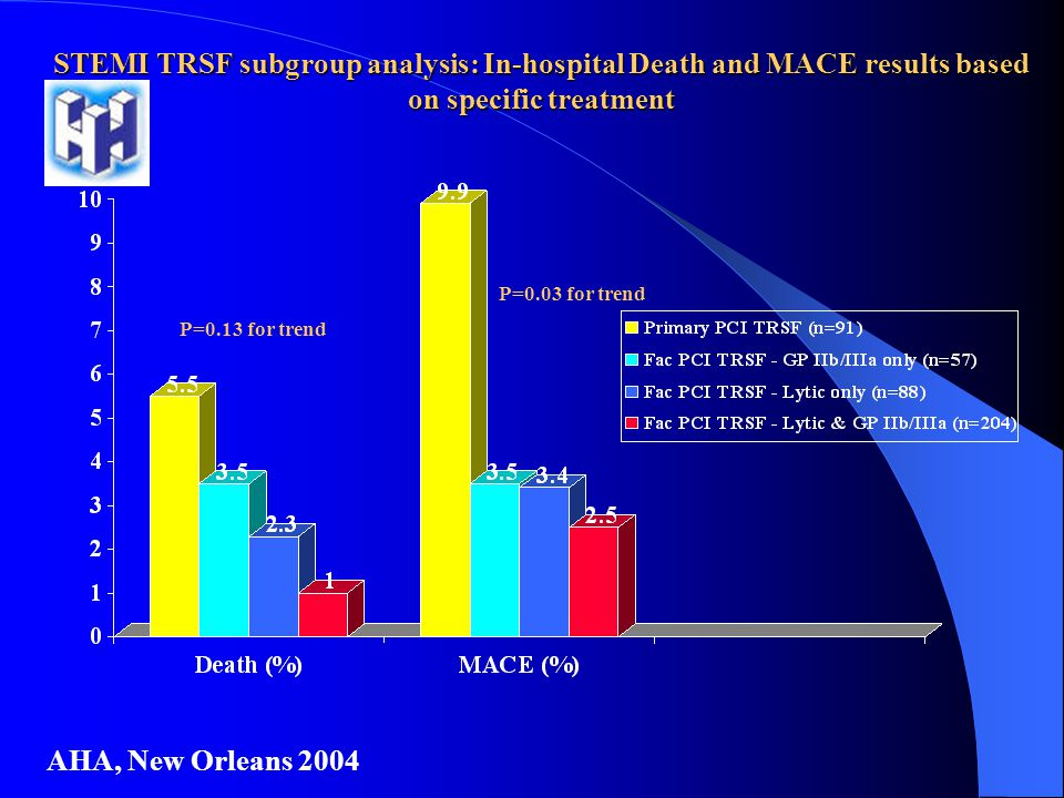 STEMI TRSF subgroup analysis: In-hospital Death and MACE results based on specific treatment