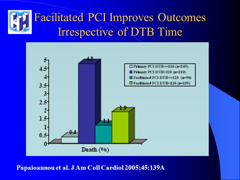 Facilitated PCI Improves Οutcomes Ιrrespective of DTB Time