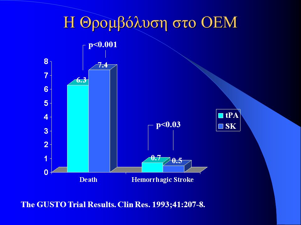 Η Θρομβόλυση στο ΟΕΜ p<0.001 p<0.03