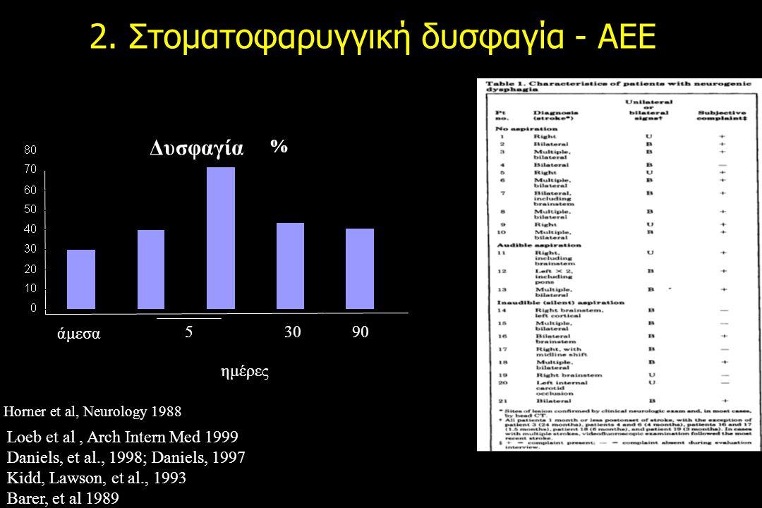 2. Στοματοφαρυγγική δυσφαγία - AEE