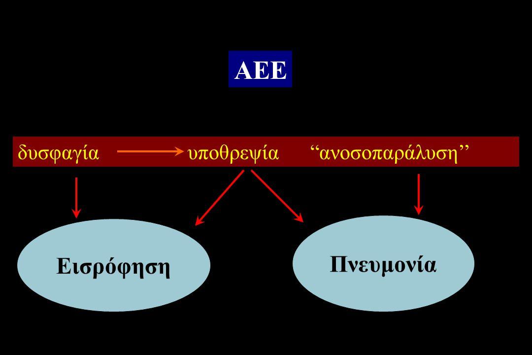 ΑΕΕ δυσφαγία υποθρεψία ανοσοπαράλυση'' Πνευμονία Εισρόφηση