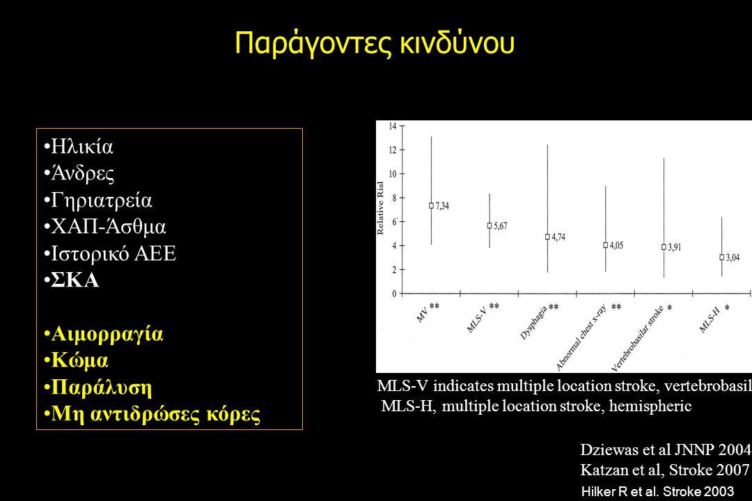 Παράγοντες κινδύνου Ηλικία Άνδρες Γηριατρεία ΧΑΠ-Άσθμα Ιστορικό ΑΕΕ