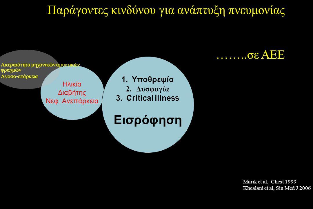 Παράγοντες κινδύνου για ανάπτυξη πνευμονίας