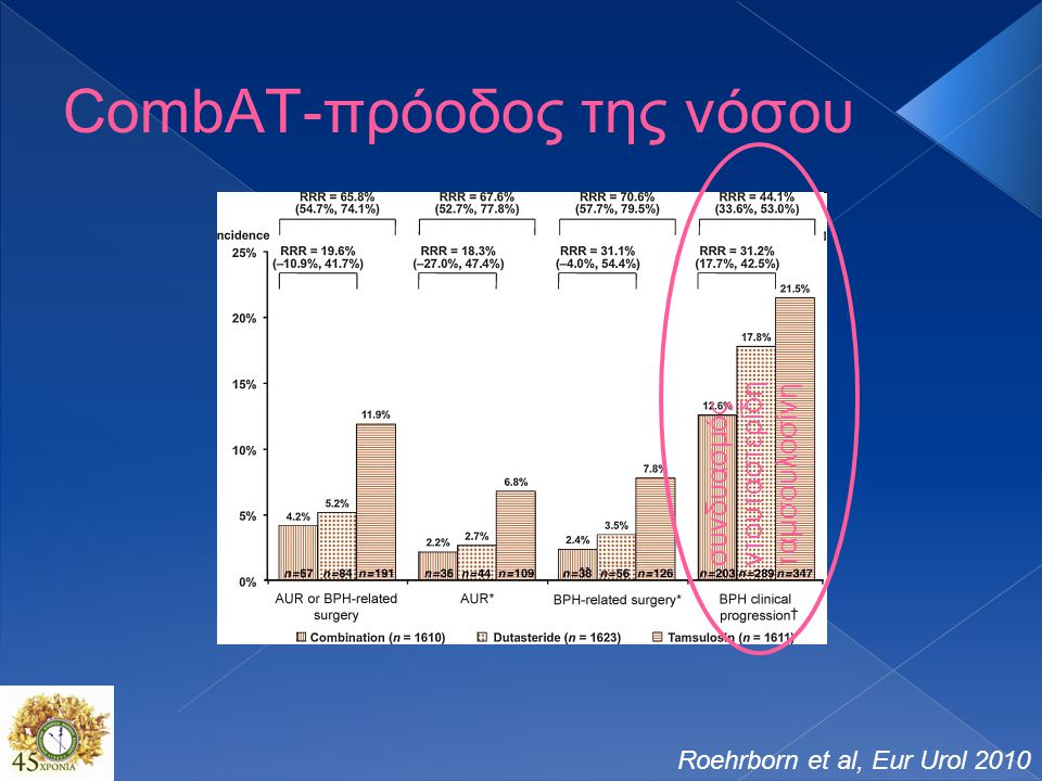 CombAT-πρόοδος της νόσου