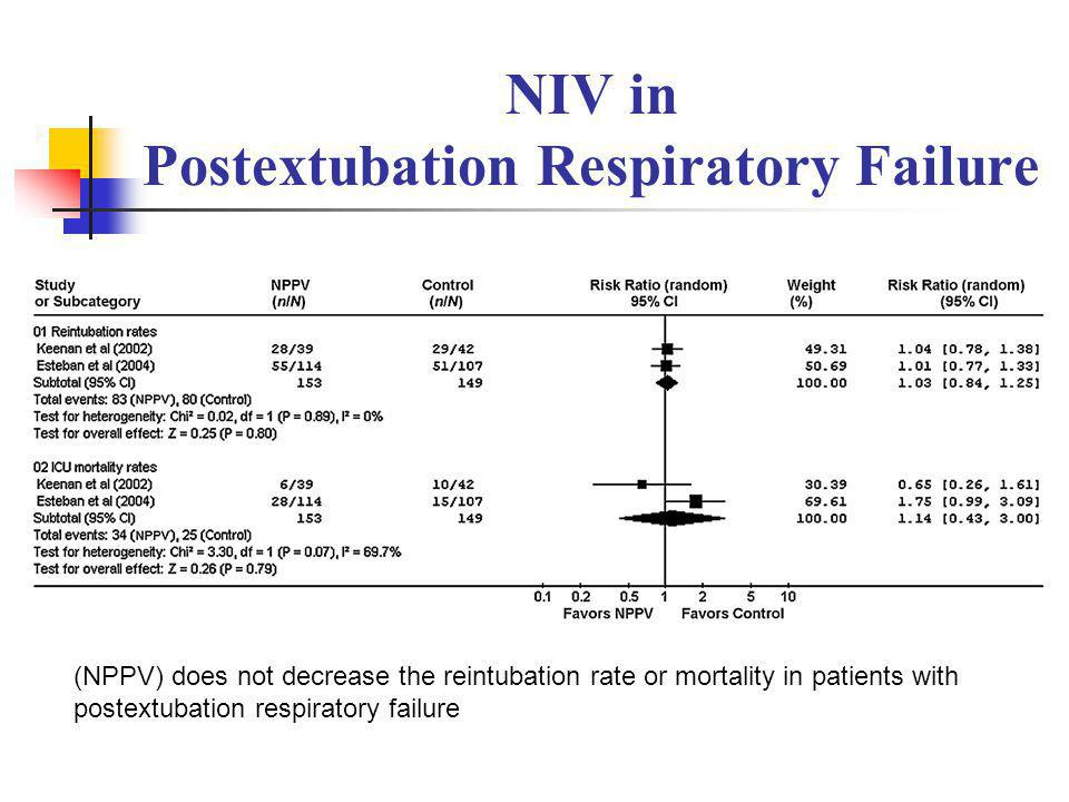 NIV in Postextubation Respiratory Failure
